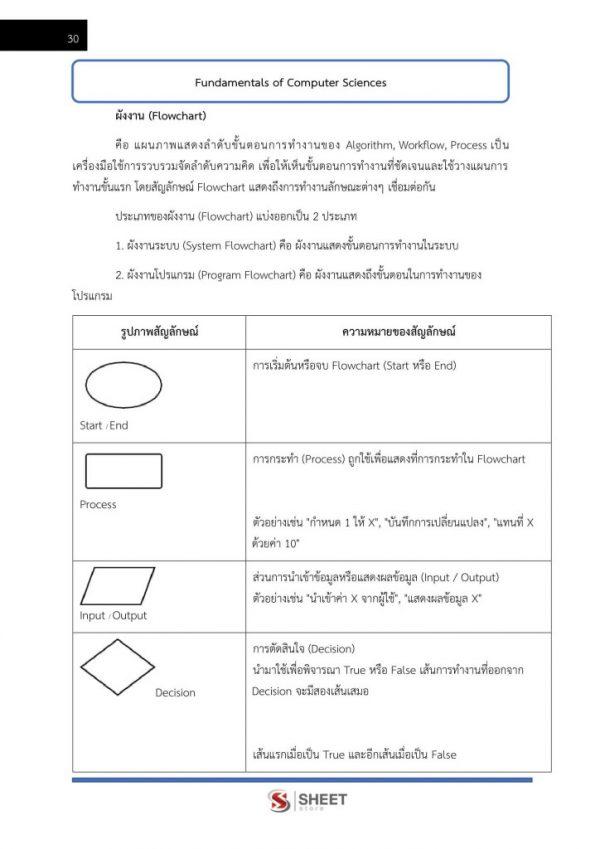 แนวข้อสอบ นักวิชาการคอมพิวเตอร์ปฏิบัติการ สำนักงานการปฏิรูปที่ดิน
