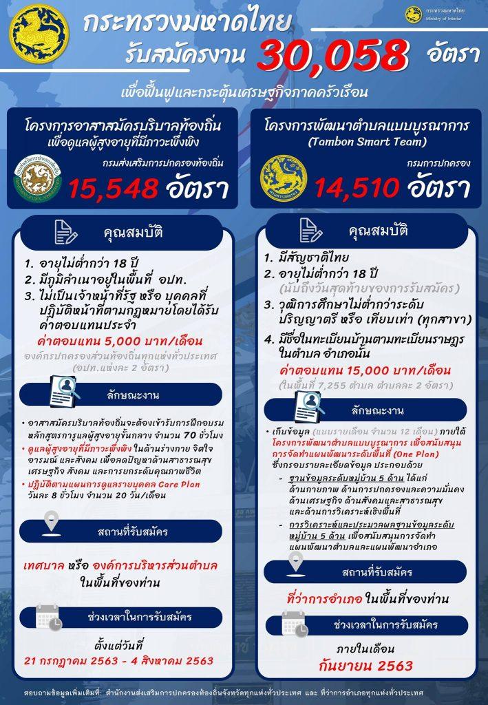 ข้อสอบ ลูกจ้างเหมาบริการ โครงการพัฒนาตำบลแบบบูรณาการ กระทรวงมหาดไทย 2563